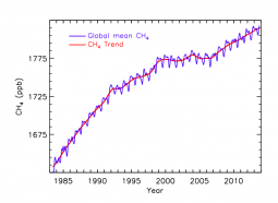 Globally averaged methane (blue) and its de-seasonalized trend (red) determined from NOAA's global cooperative air sampling network. Source: Ed Dlugokencky, NOAA