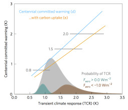 Committed warming as a function of transient climate response, courtesy of Nature Climate Change.